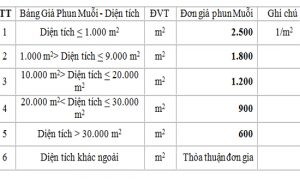 bang gia diet muoi